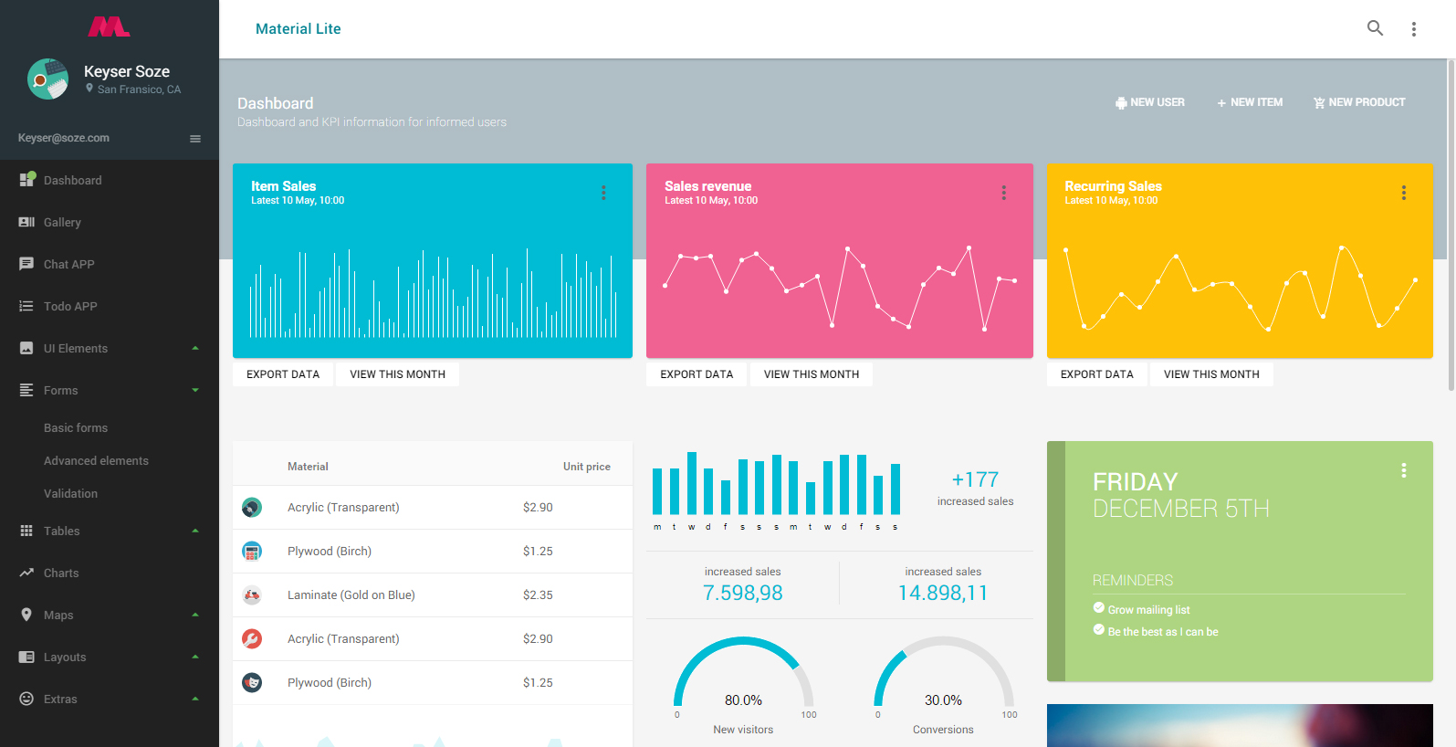 Material Lite - MDL with AngularJS Admin Dashboard - MaterialUp