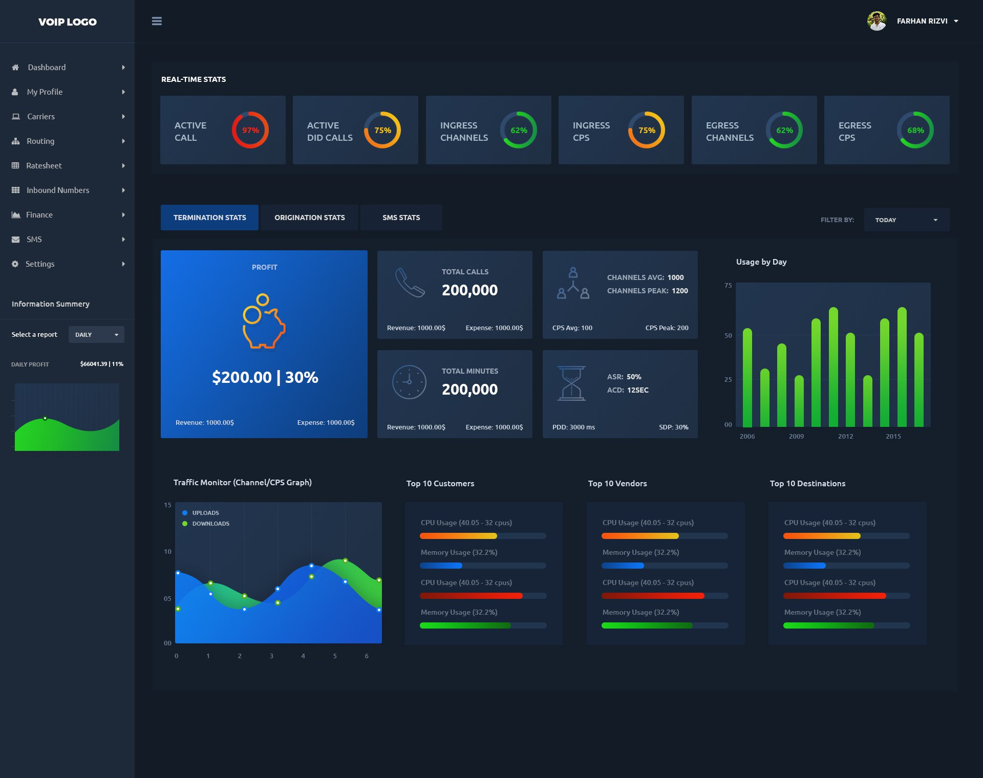 Dashboard UI KIT - UpLabs