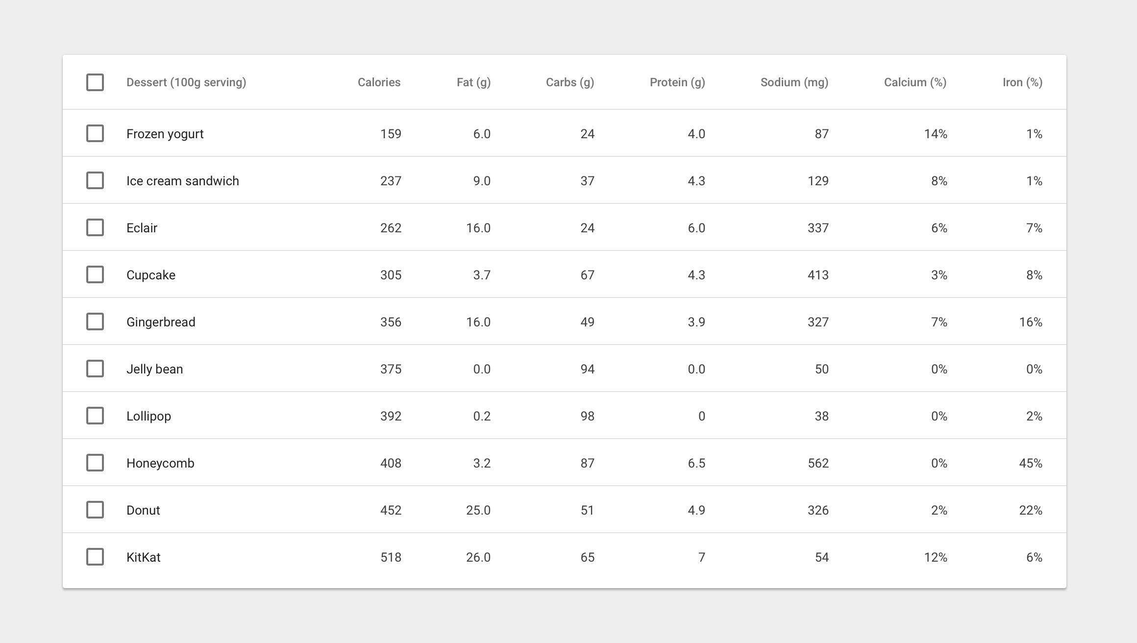 mdDataTable the material data table - UpLabs